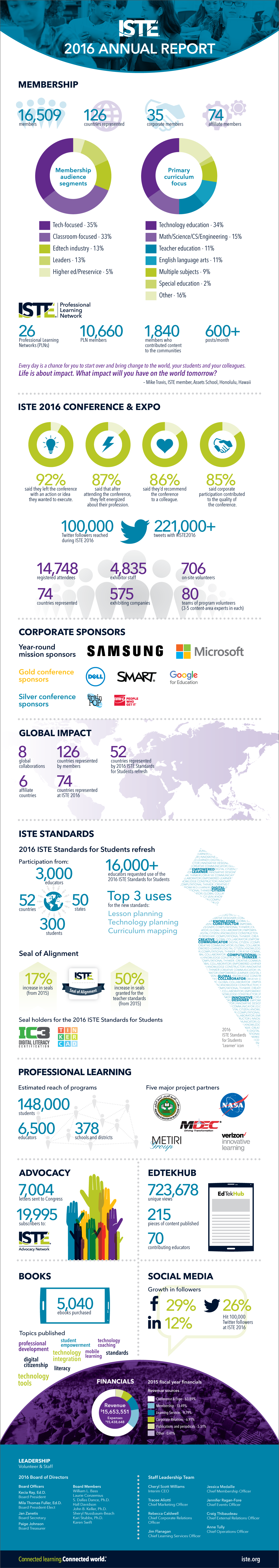iste-annual-report_2016_v6_website.png