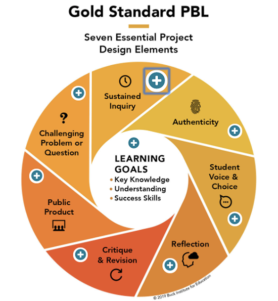 Golden-Standard-PBL