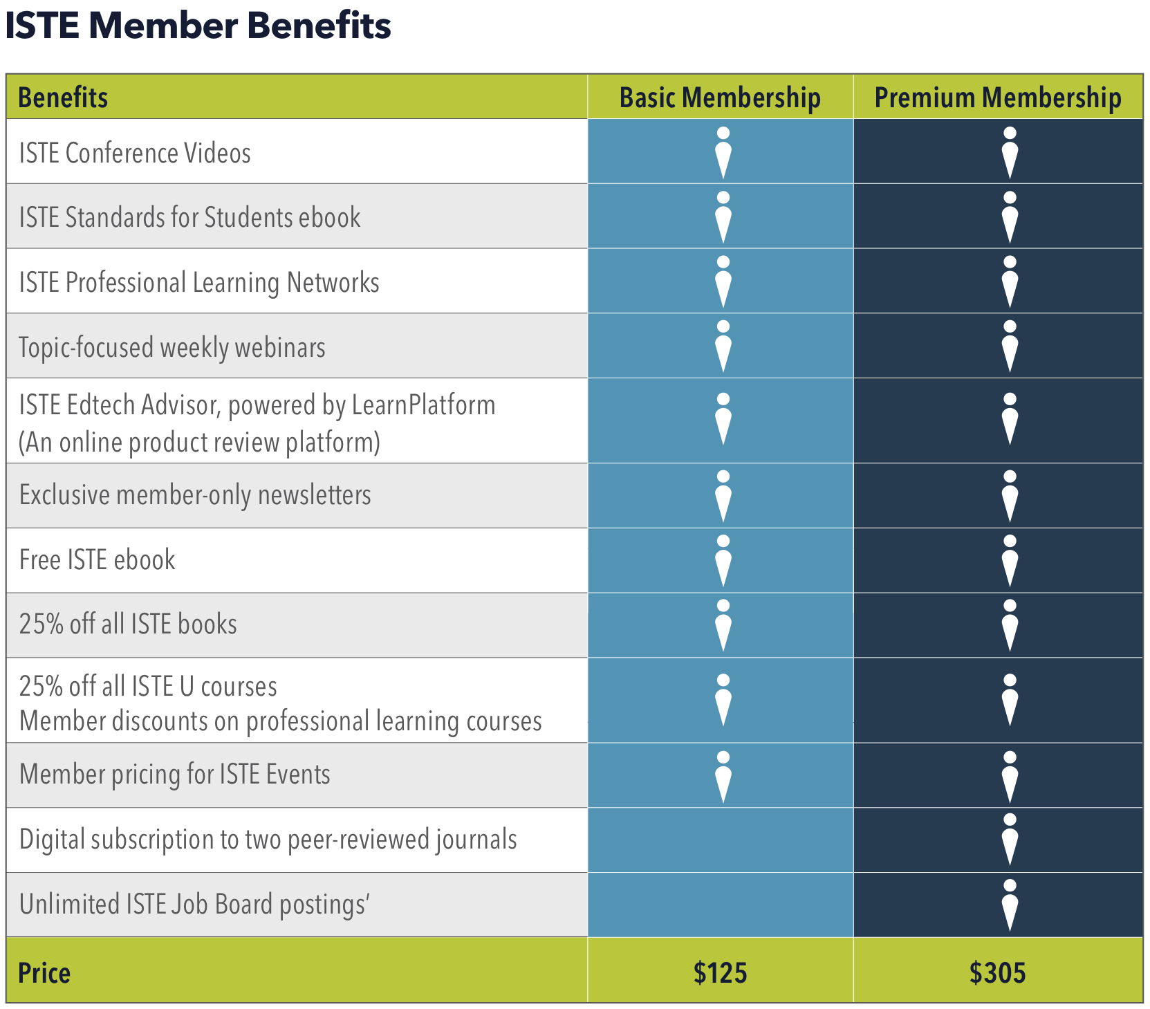 Table listing ISTE member benefits